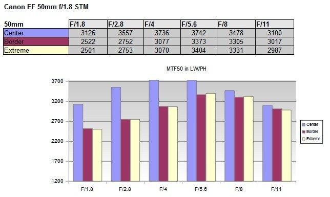 Canon EF 50mm 1.8 STM MTF Schärfekurve - Danke an die Kollegen von OpticalLimits für die Grafik