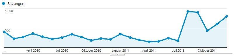 Besucherentwicklung auf der Website zu dieser Zeit