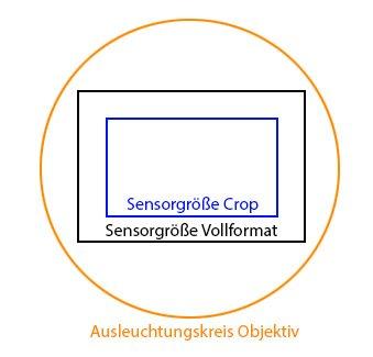 Ausleuchtungskreis eines Objektivs mit Sensorgrößen
