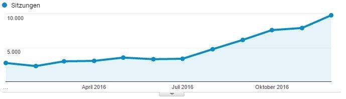 Entwicklung Besucherzahlen der Website 2016