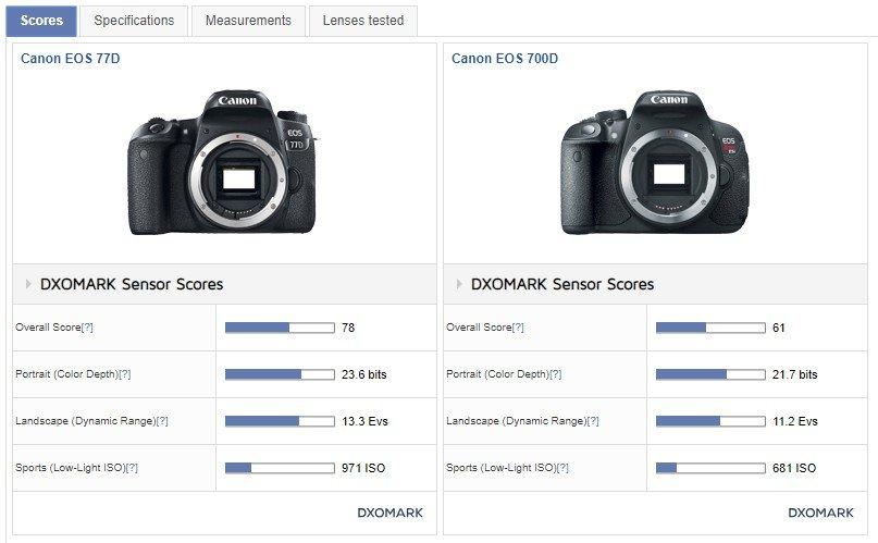 77D vs 700D Vergleich von DxOMark