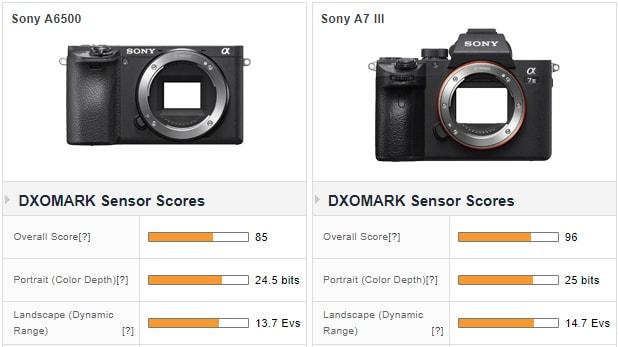 Unterschiede im Dynamikumfang zwischen einer APS-C Kamera (links) und einer Vollformatkamera (rechts), Grafik von DxO