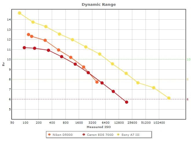 Unterschiede im Dynamikumfang verschiedener Kameras, Grafik von DxO