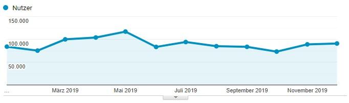 Nutzer pro Monat 2019