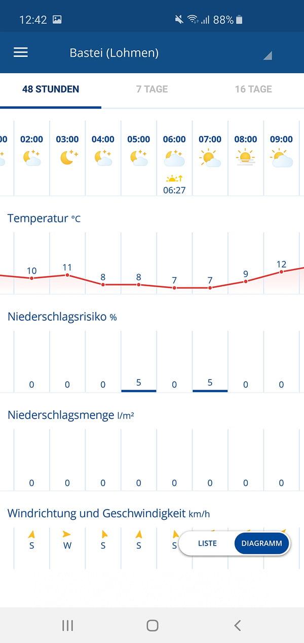 Bewölkung für diesen Morgen in der Wetter.com App