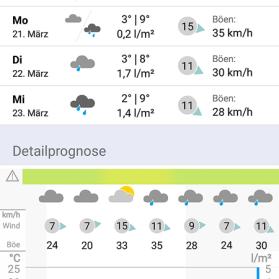 Wetter Apps Test: WarnWetter Tagesansicht