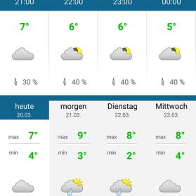Wetter Apps Test: wetteronline Tagesansicht